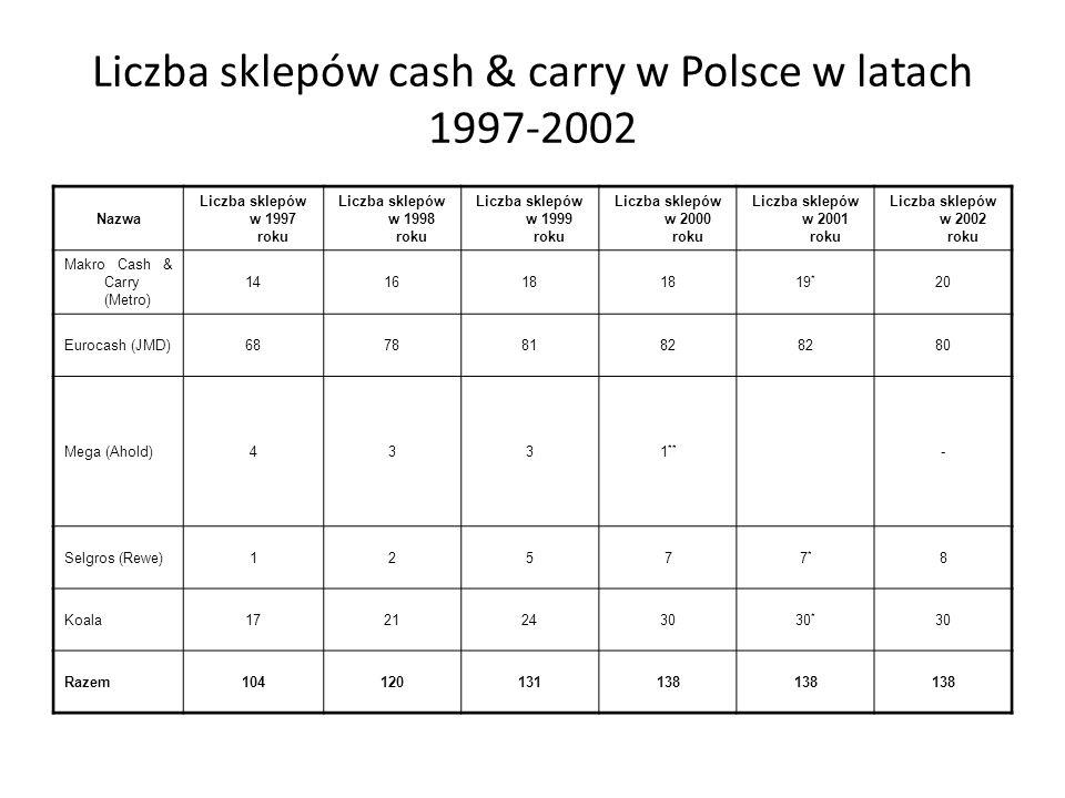 Liczba sklepów dyskontowych w Polsce w latach 1997-2002 Nazwa Średnia powierzchnia sprzedaży [w m 2 ] Liczba sklepów w 1997 roku Liczba sklepów w 1998