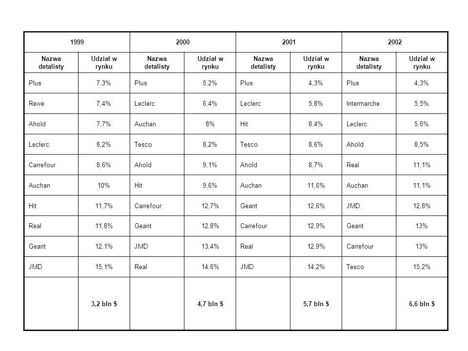 Rosnący poziom koncentracji handlu detalicznego - Procentowy udział oraz obroty 10 największych detalistów w Polsce w latach 1996-2002 199619971998 Na