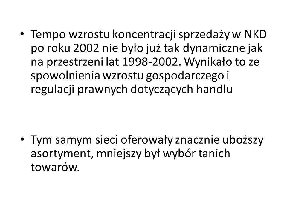 Rynek detaliczny - prognozowana koncentracja sprzedaży produktów FMCG w Polsce