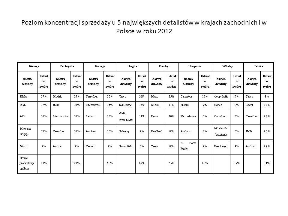 Koncentracja sieci detalicznych w Polsce i na świecie w roku 2002