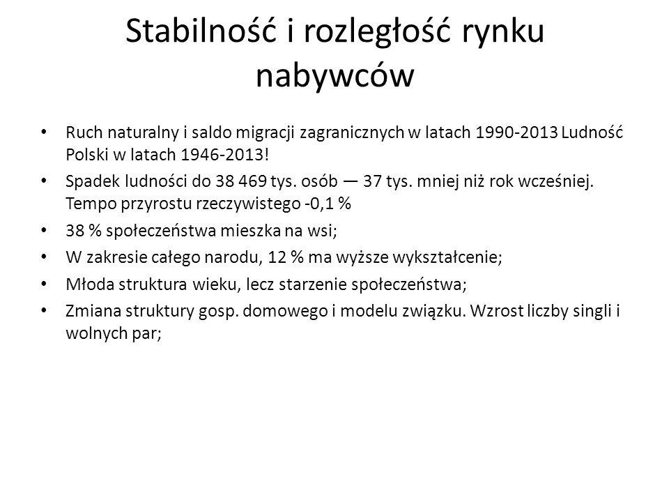 Stabilność i rozległość rynku nabywców Na ponad 312 tysiącach km2 w Polsce zamieszkuje 38,6 mln ludności Ponad 60% Polaków to ludność miejska Odsetek