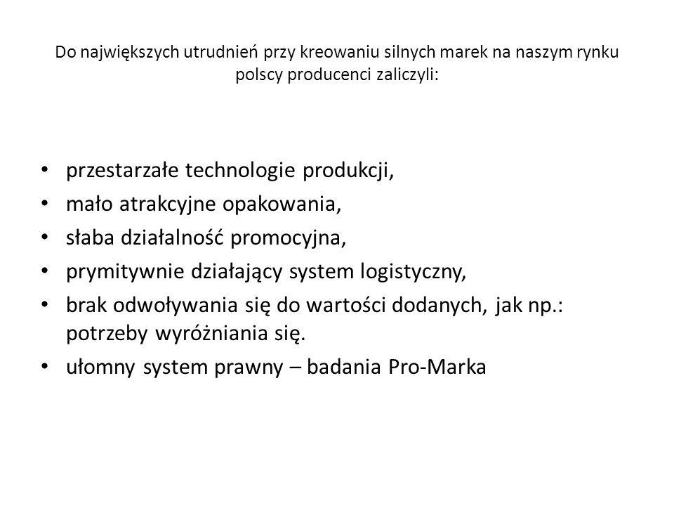 Brak silnych marek producentów ogólnopolskich odmitologizowanie marki – marki, które w latach osiemdziesiątych były szczytem marzeń i luksusu dostępny
