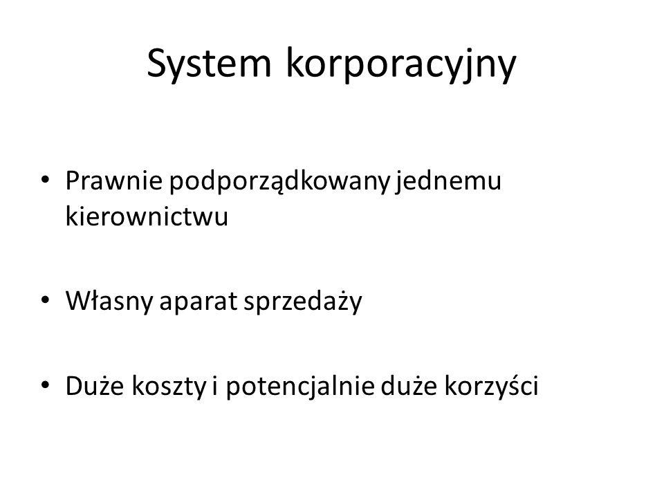 System korporacyjny System administrowany System kontraktowy Integracja pionowa - długość kanału dystrybucji