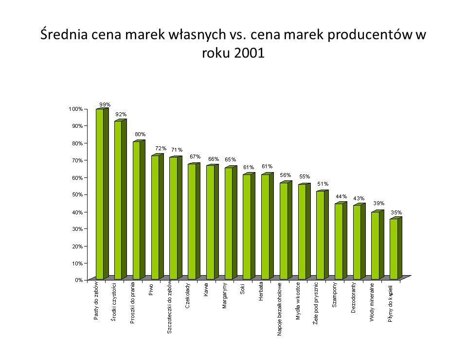 Relatywnie wysoki poziom cen marek produktowych Producenci utrzymują wysokie ceny własnych produktów ze względu na ciągłe ich doskonalenie, inwestycje