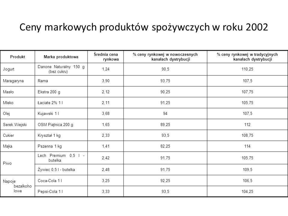 Średnia cena marek własnych vs. cena marek producentów w roku 2001