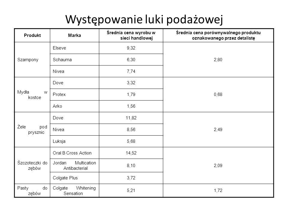 Woda mineralna Nałęczowianaka 1,5 l - niegazowana1,9493,75106 Żywiec 1,5 l - niegazowana1,8192,75106,5 SokiHortex 1 l – pomarańczowy3,792,5106,5 Napoj