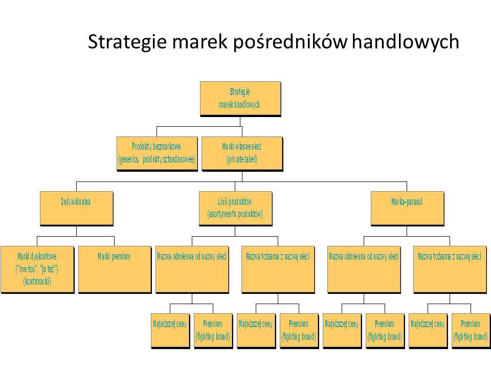 CZYNNIKI ZWIĄZANE Z MAKROOTOCZENIEM: zmieniające się przepisy prawne regulujące istnienie marek dystrybutorów w Polsce nowe trendy w modzie wśród kons