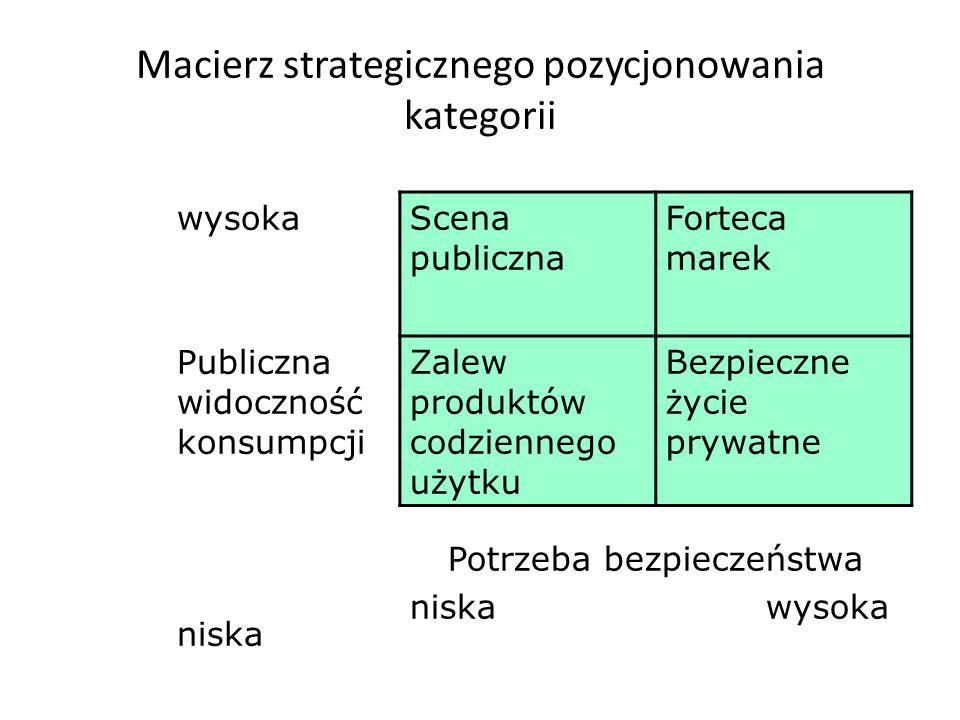Jakie inne działania oprócz 3 strategii obrony mogą zapewnić producentom dóbr markowych zachowanie przewagi konkurencyjnej? W oparciu o analizę strate
