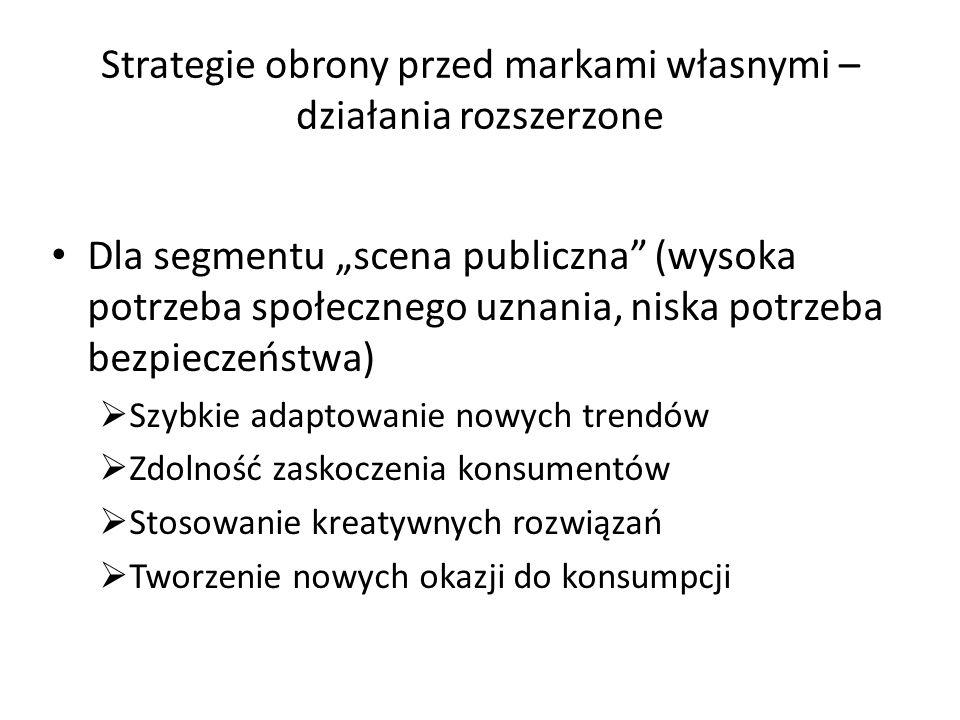 Macierz strategicznego pozycjonowania kategorii wysoka Publiczna widoczność konsumpcji niska Scena publiczna Forteca marek Zalew produktów codziennego