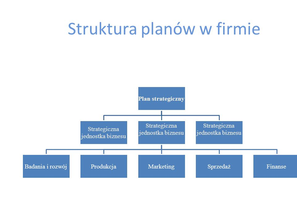 Plany (harmonogramy) instrumentalne - odnoszą się do szczegółów użycia poszczególnych instrumentów marketingowych (produktu, dystrybucji, promocji i c