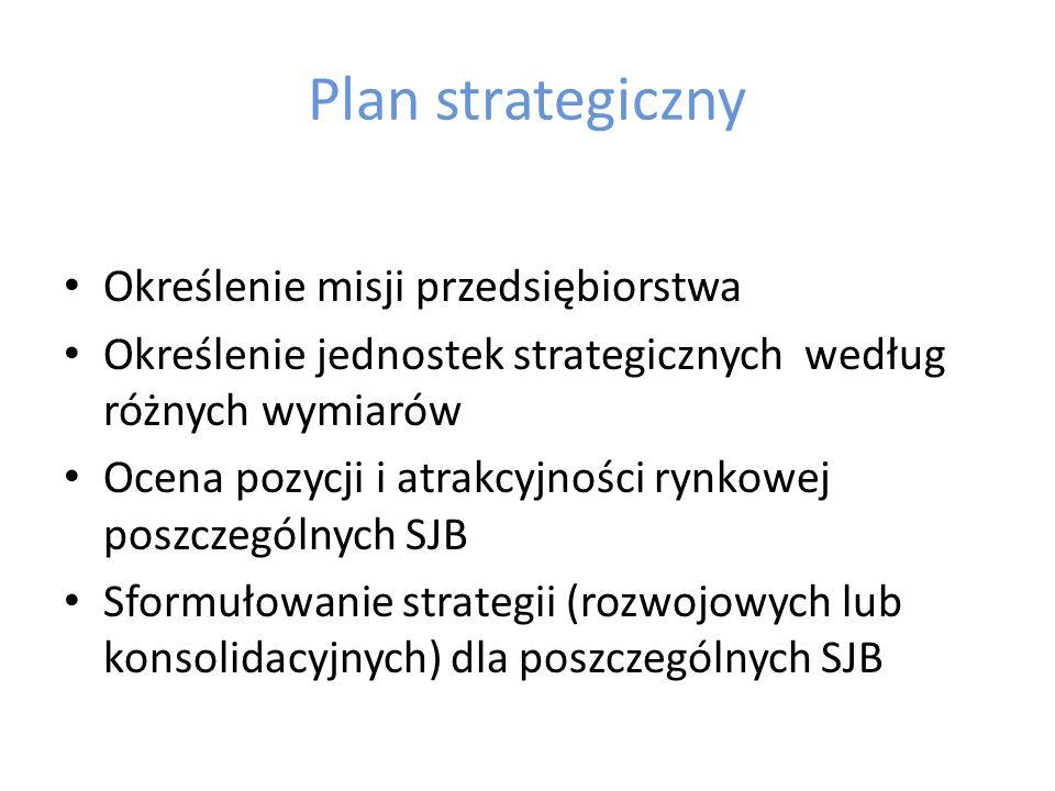 Struktura planów w firmie Plan strategiczny Strategiczna jednostka biznesu Strategiczna jednostka biznesu Badania i rozwójProdukcjaMarketingSprzedażFi