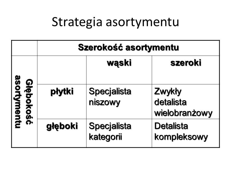 Określając asortyment wybiera się: Strategię asortymentu Strukturę asortymentu Marki wchodzące w skład asortymentu