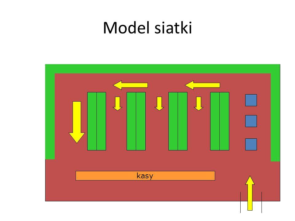 MODELE ROZWIĄZAŃ PRZESTRZENNYCH W jednostce handlowej Model siatki Model swobodnego przepływu Model butikowy