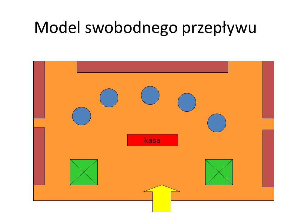 Model siatki - charakterystyka Meble ekspozycyjne ustawione w długie ciągi, równolegle względem siebie Bardzo dobre wykorzystanie przestrzeni jednostk