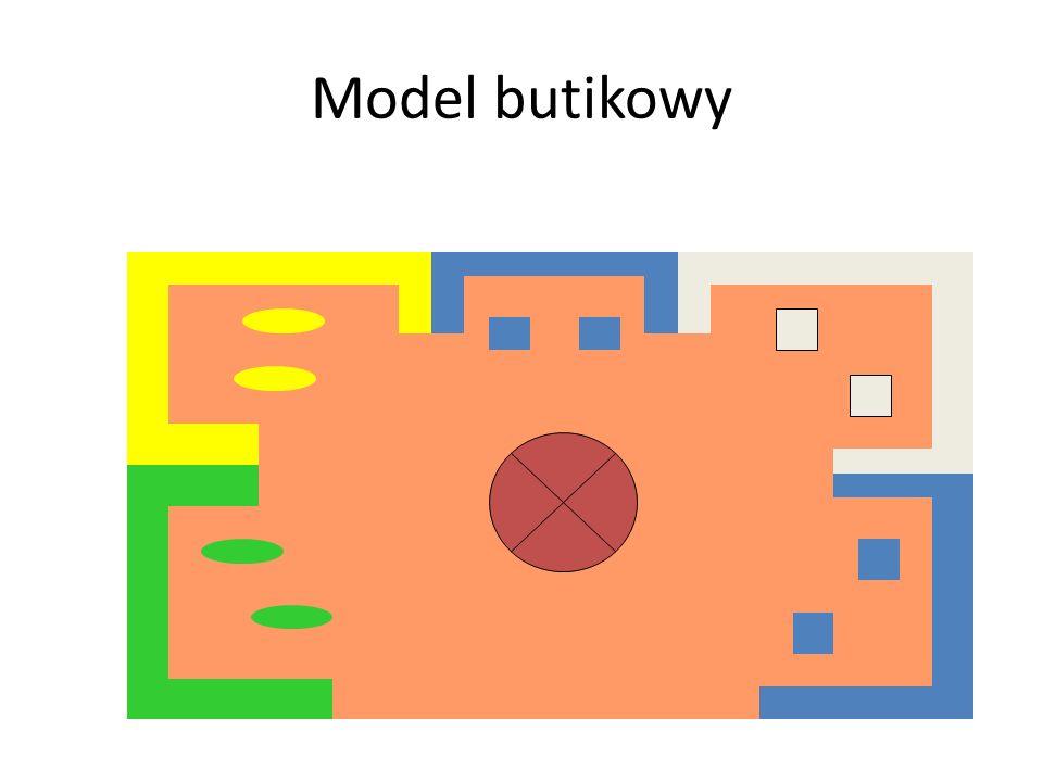Model swobodny - charakterystyka Meble ekspozycyjne są rozmieszczone pojedynczo, klient porusza się swobodnie w obrębie przestrzeni handlowej Kasa umi