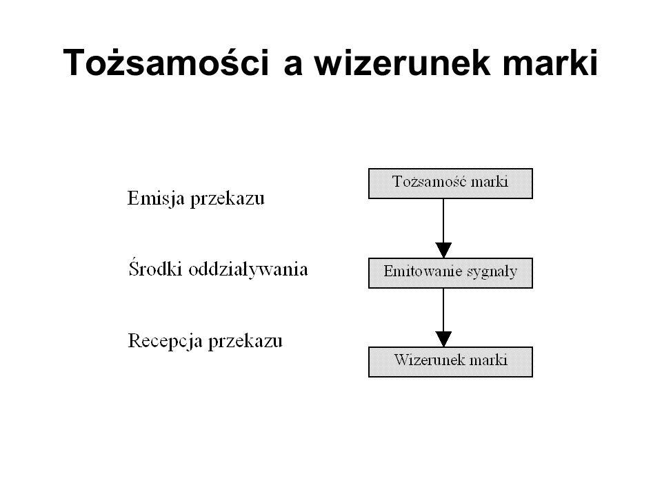 Determinanty kapitału marki Tożsamości/wizerunek marki Lojalność nabywców wobec marki Stopień zauważalności marki Postrzegana jakość marki