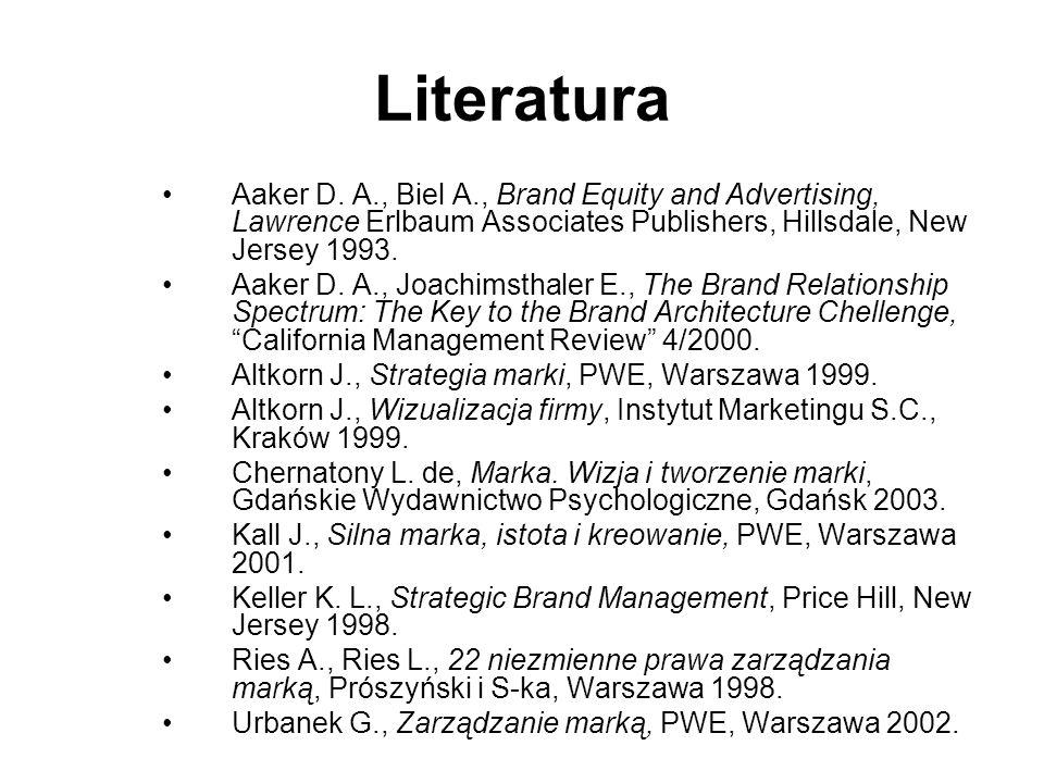 Program Proces zarządzania marką –Założenia kierunkowe dotyczące marek –Decyzje operacyjne dotyczące marki –Zarządzanie marką w czasie –Marka Polska –Istota tworzenia –Elementy składowe