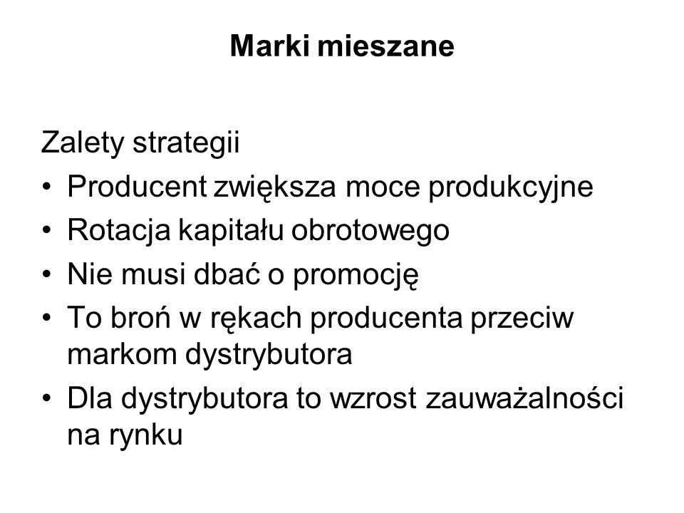 Warunki stosowania Długa współpraca dystrybutora i producenta, dzięki której znają się nawzajem Rozłożenie ryzyka wprowadzenia produktu na dwa podmioty Poszerzenie rynku sprzedażowego