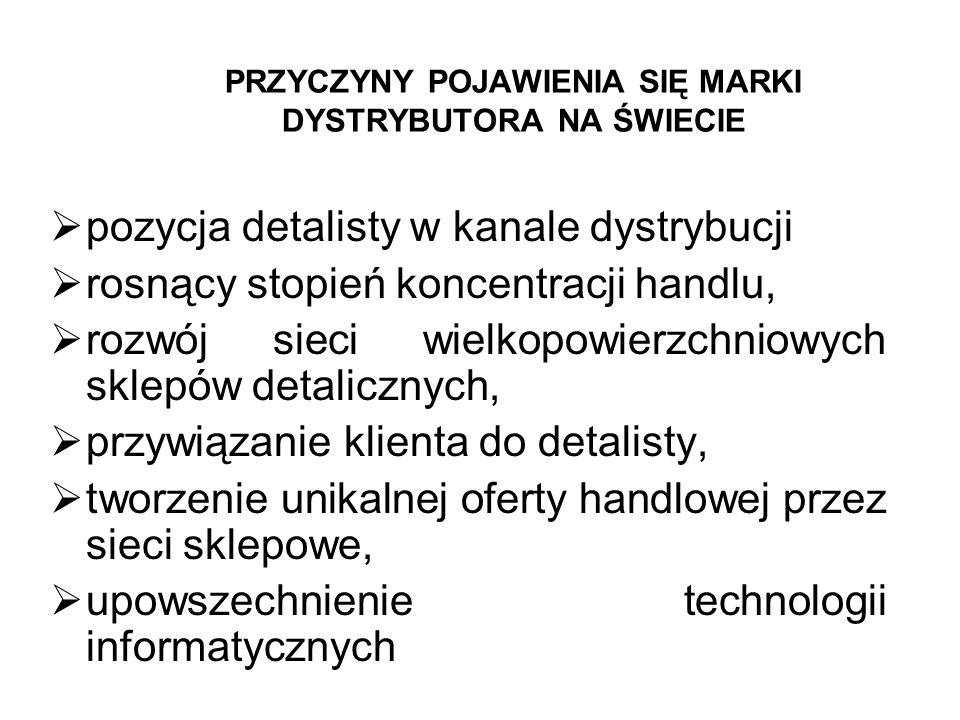 HISTORIA POJAWIENIA SIĘ MARKI DYSTRYBUTORA Na świecie W Polsce