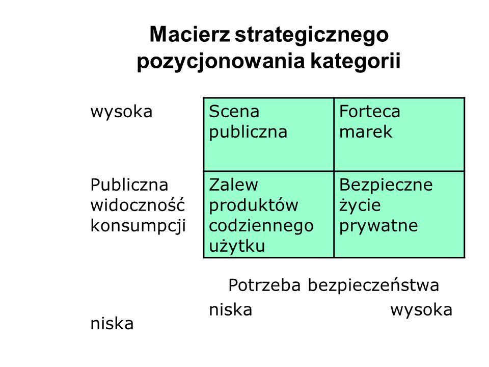 Jakie inne działania oprócz 3 strategii obrony mogą zapewnić producentom dóbr markowych zachowanie przewagi konkurencyjnej.