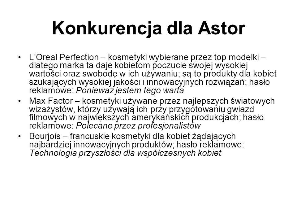 Przykład - Astor Od 1990 istnieje na rynku polskim pod marką Margaret Astor Skierowana do kobiet w wieku 25-35 lat, mieszkających w miastach, czarujących, pozytywnie myślących, szczerych, wiedzących czego chcą Należy do droższego segmentu cenowego (średnia cena to 38 PLN)