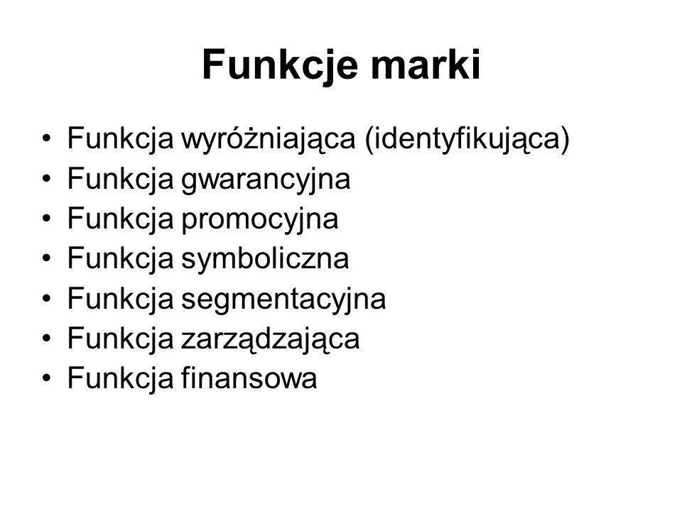 Porównanie definicji marek