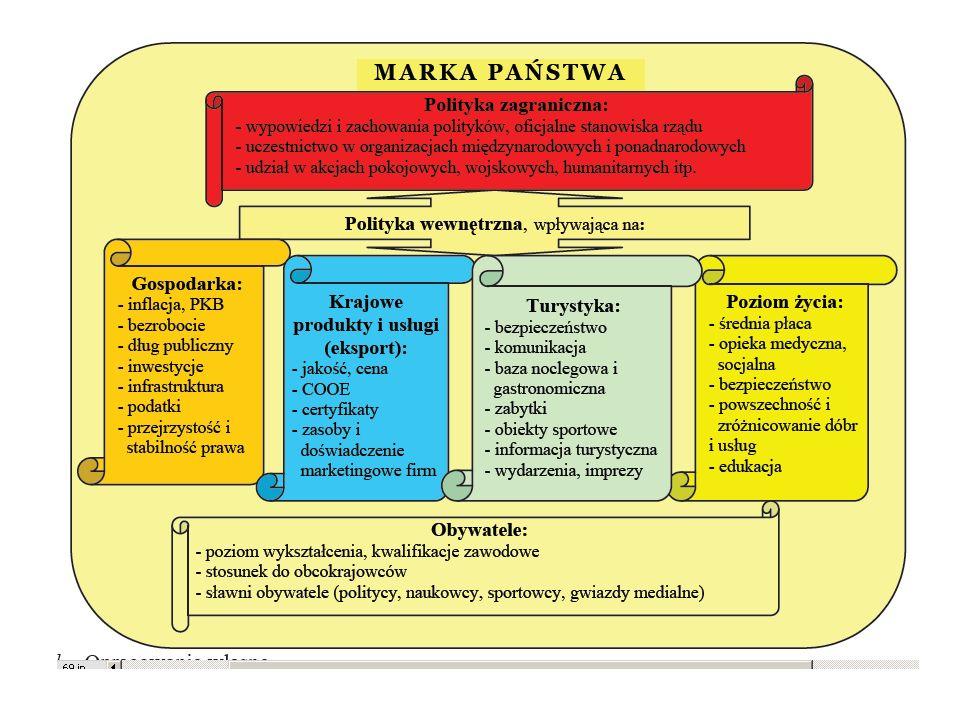 Składowe Marki-Państwa Marka- państwa Klient (udziałowiec) Produkt Idea państwa Wytwór państwa Cele istnienia państwa