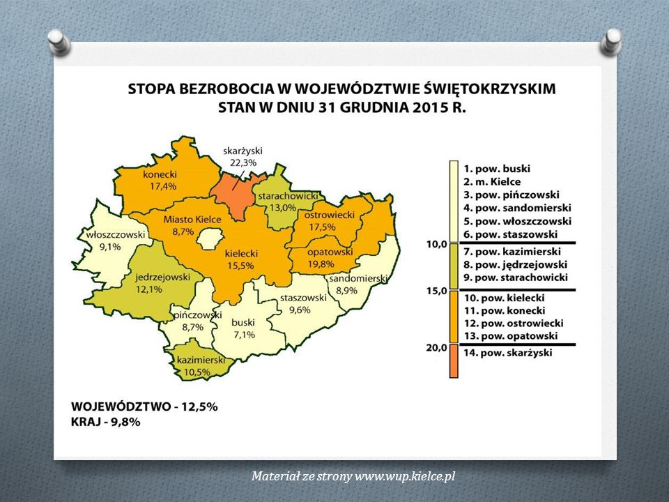 Aktywność bezrobotnych mieszkańców miasta i gminy Suchedniów w 2015r.