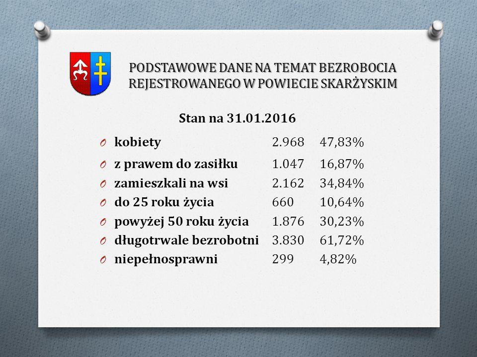 O W 2015r.do Powiatowego Urzędu Pracy w Skarżysku -Kamiennej zgłoszono łącznie 1.909 ofert pracy.