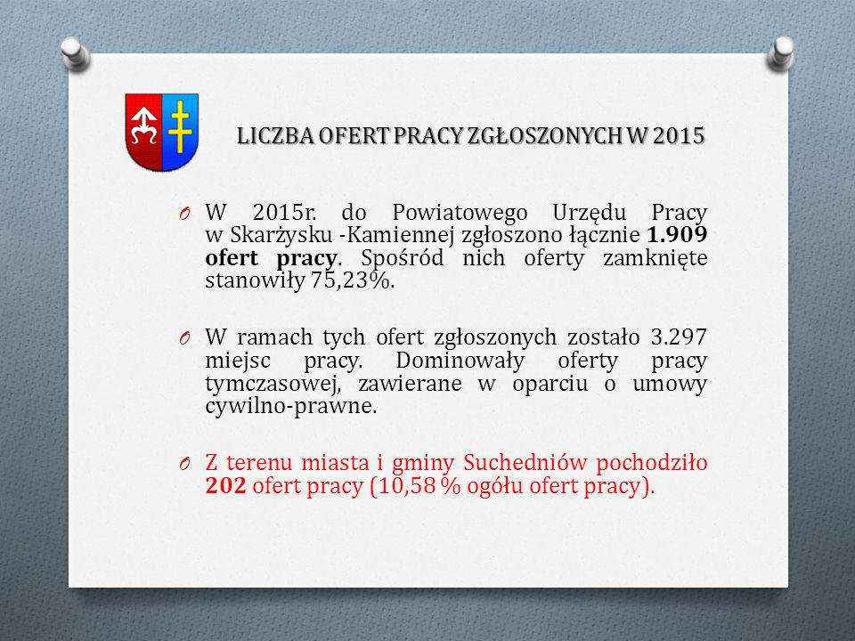 O W 2015r. do Powiatowego Urzędu Pracy w Skarżysku -Kamiennej zgłoszono łącznie 1.909 ofert pracy.