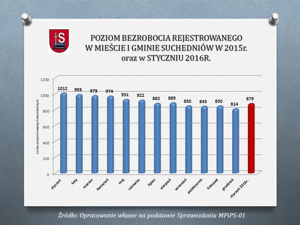 Stan na 31.01.2016 O kobiety38443,69% O z prawem do zasiłku14616,61% O zamieszkali na wsi14816,84% O do 25 roku życia9510,81% O powyżej 50 roku życia25729,24% O długotrwale bezrobotni53560,86% O niepełnosprawni 353,98% PODSTAWOWE DANE NA TEMAT BEZROBOCIA REJESTROWANEGO W MIEŚCIE I GMINIE SUCHEDNIÓW