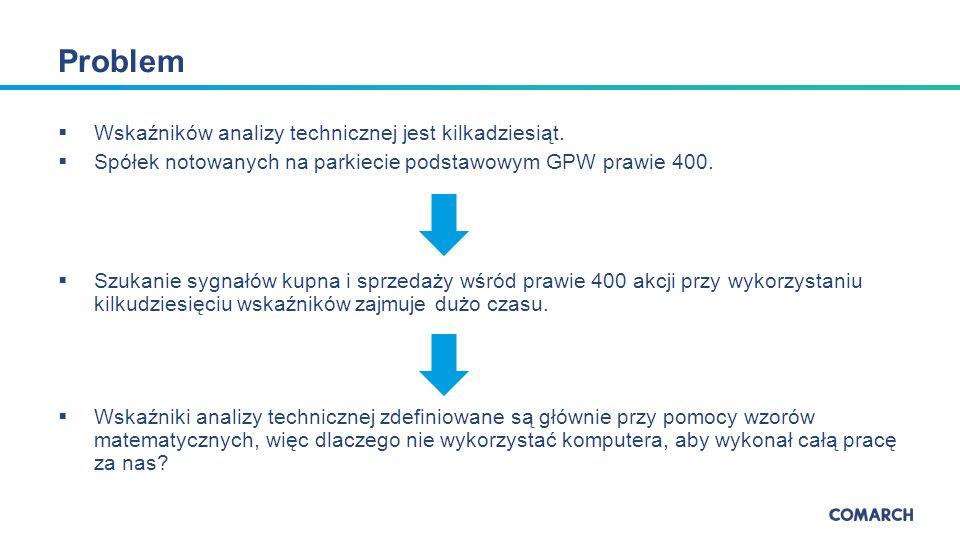  Wskaźników analizy technicznej jest kilkadziesiąt.