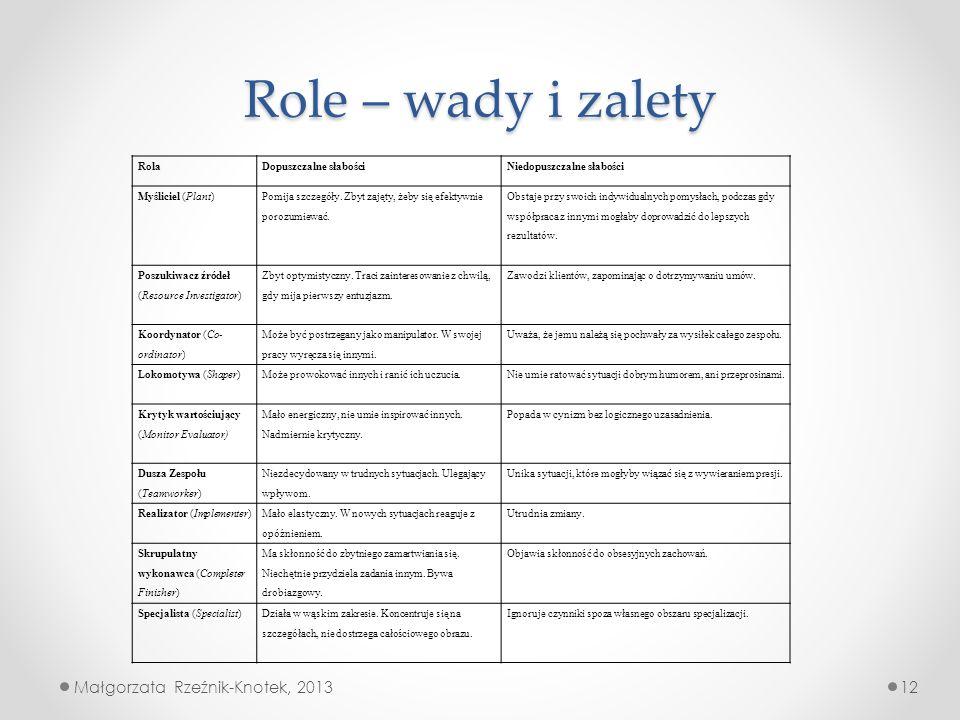 Role – wady i zalety RolaDopuszczalne słabościNiedopuszczalne słabości Myśliciel (Plant) Pomija szczegóły. Zbyt zajęty, żeby się efektywnie porozumiew