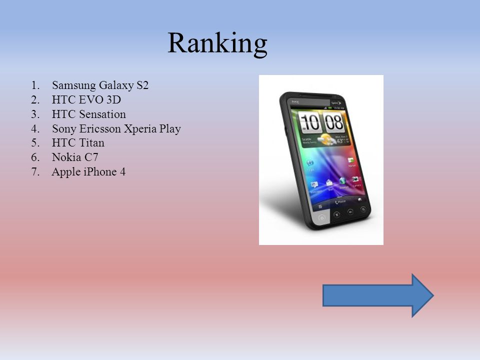 Ranking 1. Samsung Galaxy S2 2. HTC EVO 3D 3. HTC Sensation 4. Sony Ericsson Xperia Play 5. HTC Titan 6. Nokia C7 7. Apple iPhone 4