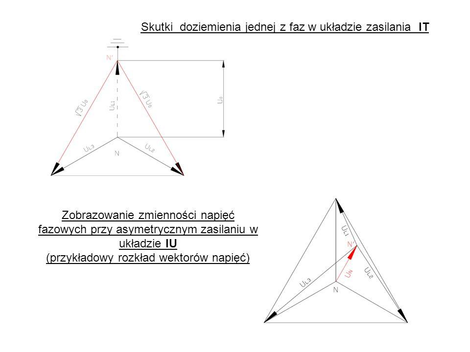 Zobrazowanie zmienności napięć fazowych przy asymetrycznym zasilaniu w układzie IU (przykładowy rozkład wektorów napięć) Skutki doziemienia jednej z faz w układzie zasilania IT