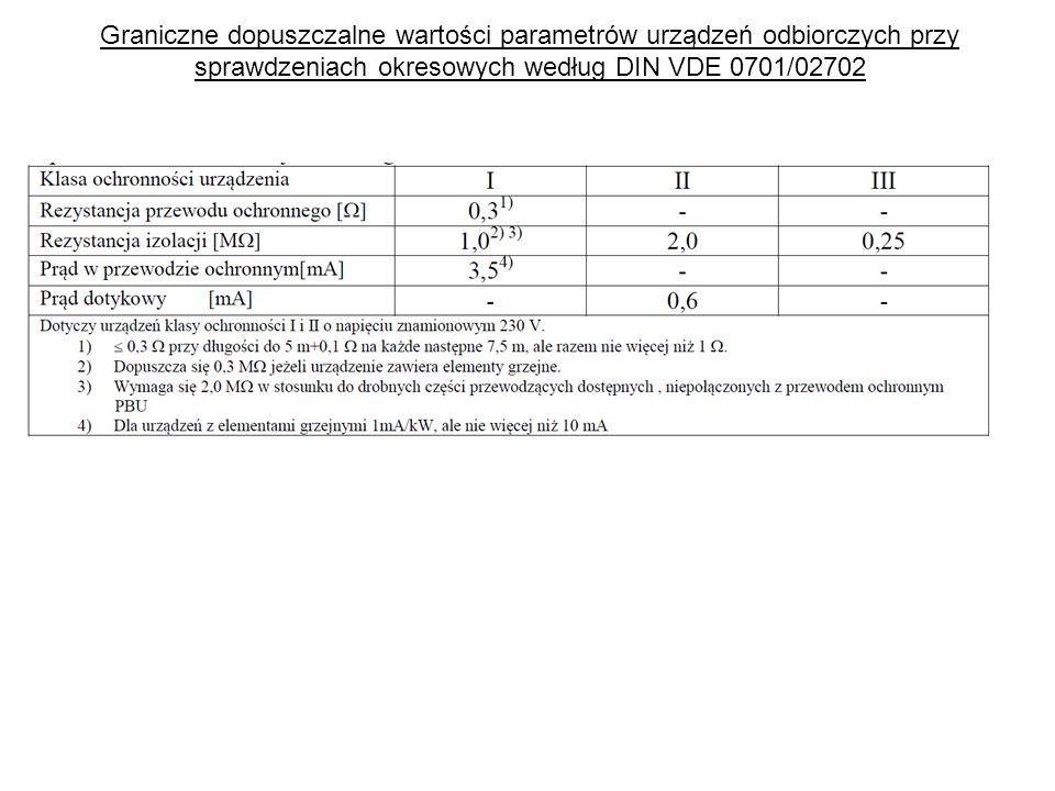 Graniczne dopuszczalne wartości parametrów urządzeń odbiorczych przy sprawdzeniach okresowych według DIN VDE 0701/02702