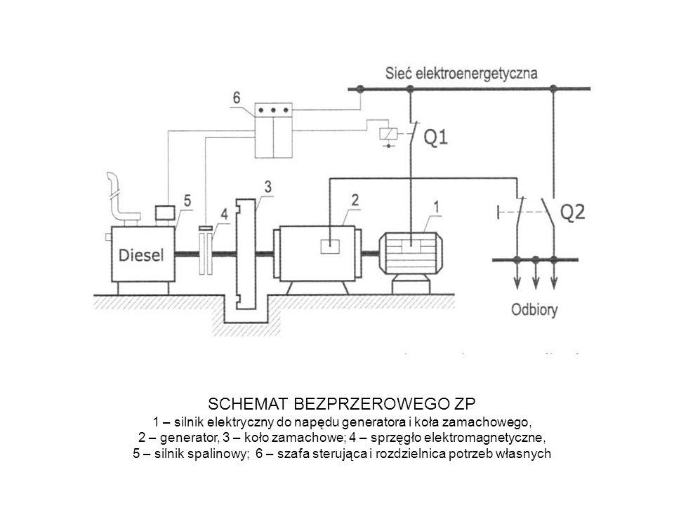 SCHEMAT BEZPRZEROWEGO ZP 1 – silnik elektryczny do napędu generatora i koła zamachowego, 2 – generator, 3 – koło zamachowe; 4 – sprzęgło elektromagnetyczne, 5 – silnik spalinowy; 6 – szafa sterująca i rozdzielnica potrzeb własnych