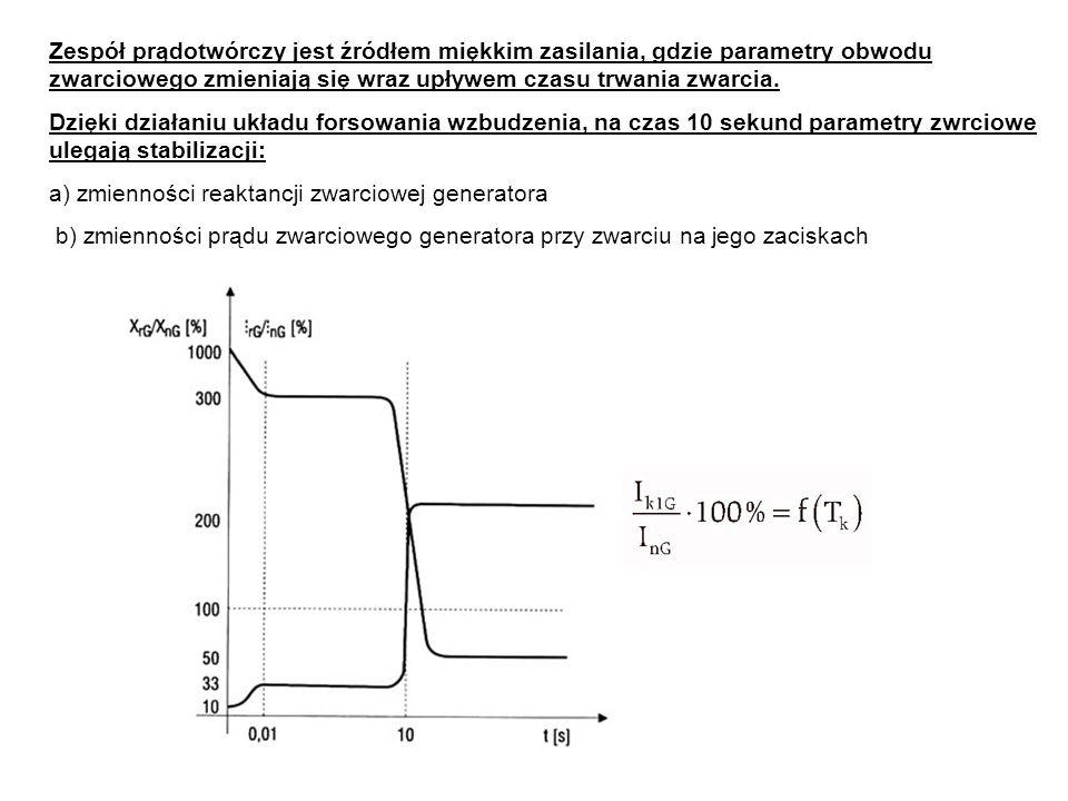 Zespół prądotwórczy jest źródłem miękkim zasilania, gdzie parametry obwodu zwarciowego zmieniają się wraz upływem czasu trwania zwarcia.