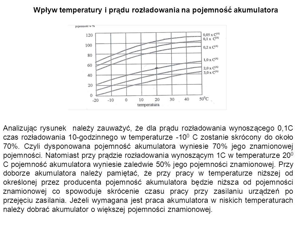 Analizując rysunek należy zauważyć, że dla prądu rozładowania wynoszącego 0,1C czas rozładowania 10-godzinnego w temperaturze -10 0 C zostanie skrócony do około 70%.