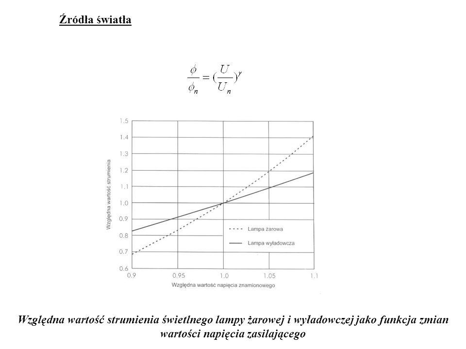 Źródła światła Względna wartość strumienia świetlnego lampy żarowej i wyładowczej jako funkcja zmian wartości napięcia zasilającego