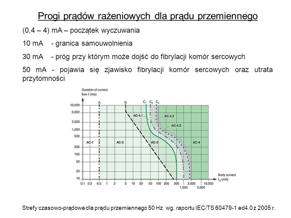 Progi prądów rażeniowych dla prądu przemiennego (0,4 – 4) mA – początek wyczuwania 10 mA - granica samouwolnienia 30 mA - próg przy którym może dojść do fibrylacji komór sercowych 50 mA - pojawia się zjawisko fibrylacji komór sercowych oraz utrata przytomności Strefy czasowo-prądowe dla prądu przemiennego 50 Hz wg.