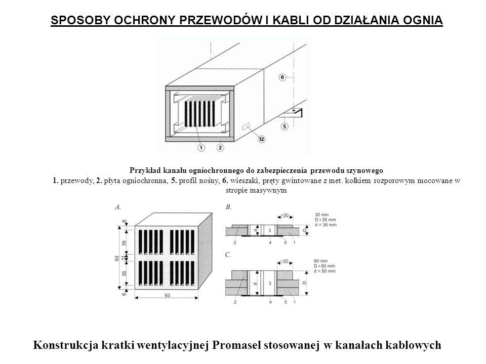 Przykład kanału ogniochronnego do zabezpieczenia przewodu szynowego 1.