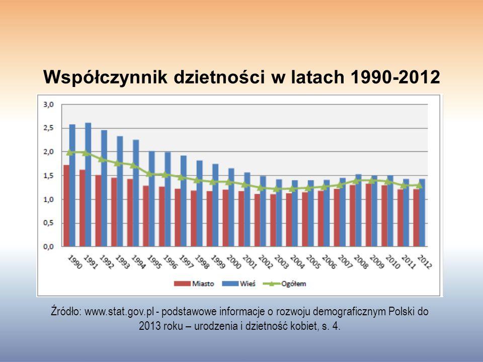Współczynnik dzietności w latach 1990-2012 Źródło: www.stat.gov.pl - podstawowe informacje o rozwoju demograficznym Polski do 2013 roku – urodzenia i dzietność kobiet, s.