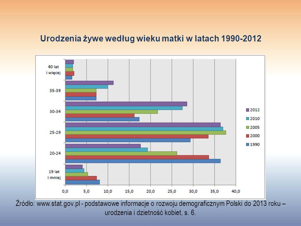 Urodzenia żywe według wieku matki w latach 1990-2012 Źródło: www.stat.gov.pl - podstawowe informacje o rozwoju demograficznym Polski do 2013 roku – urodzenia i dzietność kobiet, s.