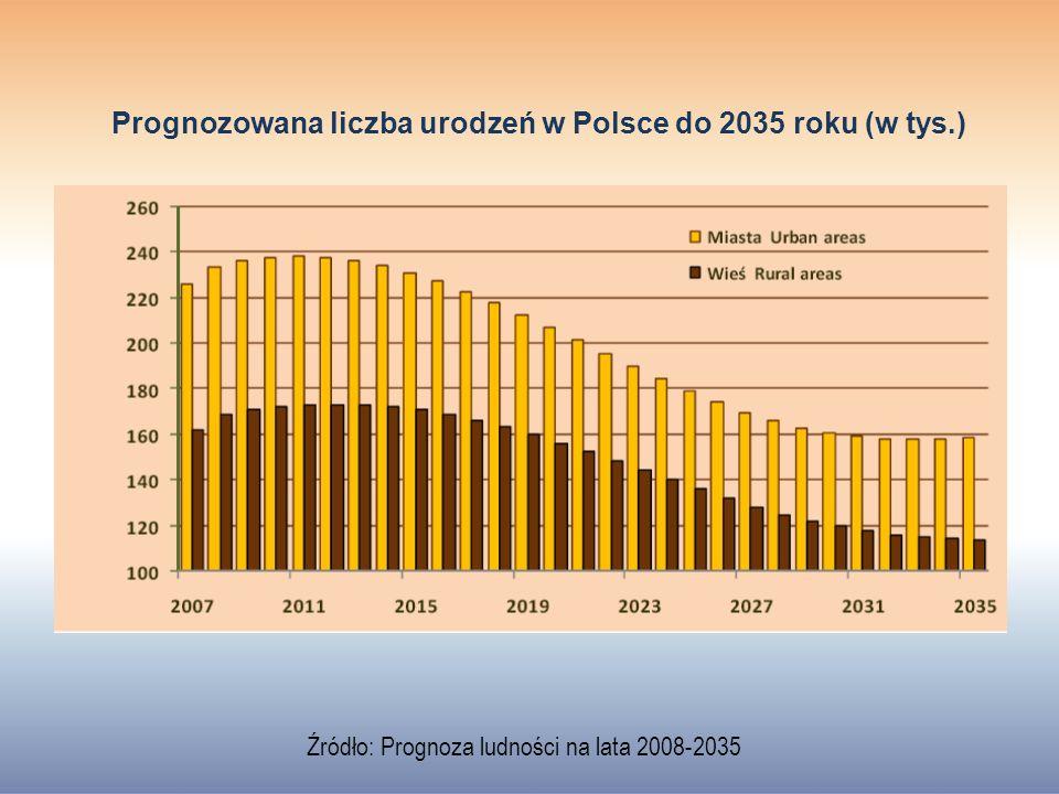 Prognozowana liczba urodzeń w Polsce do 2035 roku (w tys.) Źródło: Prognoza ludności na lata 2008-2035