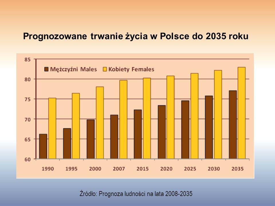 Prognozowane trwanie życia w Polsce do 2035 roku Źródło: Prognoza ludności na lata 2008-2035
