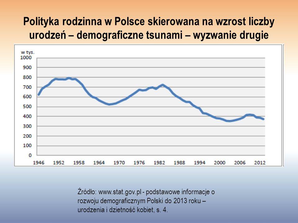 Polityka rodzinna w Polsce skierowana na wzrost liczby urodzeń – demograficzne tsunami – wyzwanie drugie Źródło: www.stat.gov.pl - podstawowe informacje o rozwoju demograficznym Polski do 2013 roku – urodzenia i dzietność kobiet, s.