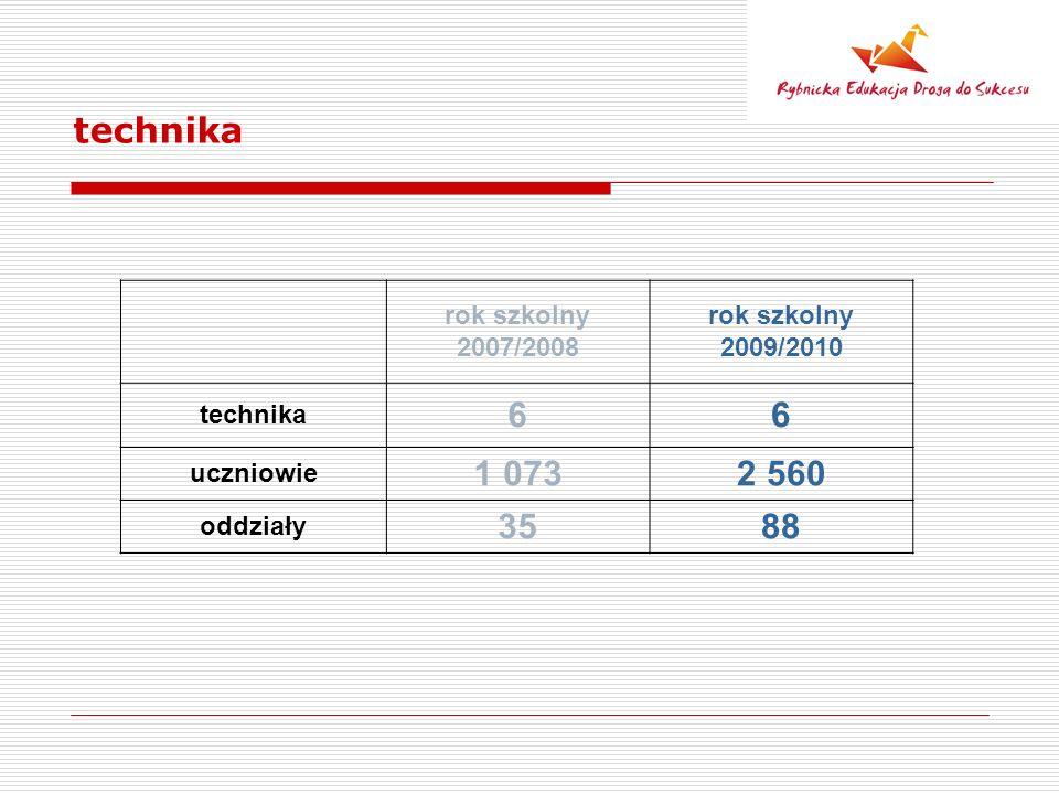 technika rok szkolny 2007/2008 rok szkolny 2009/2010 technika 66 uczniowie 1 0732 560 oddziały 3588