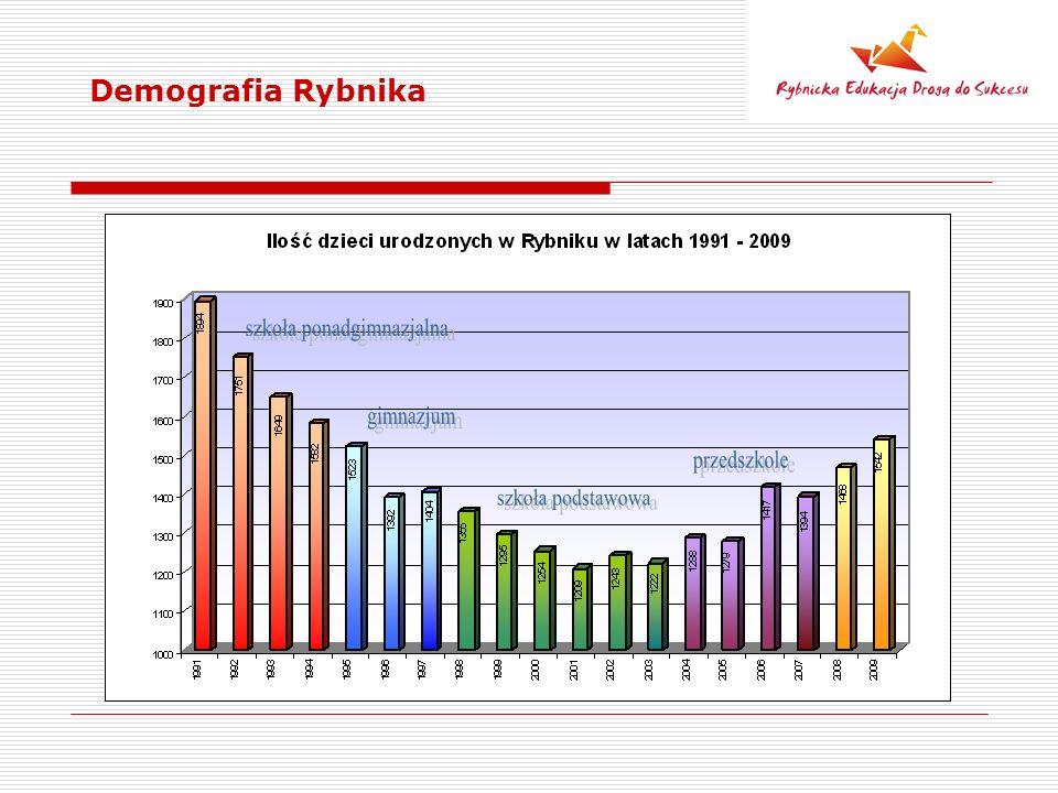 Demografia Rybnika