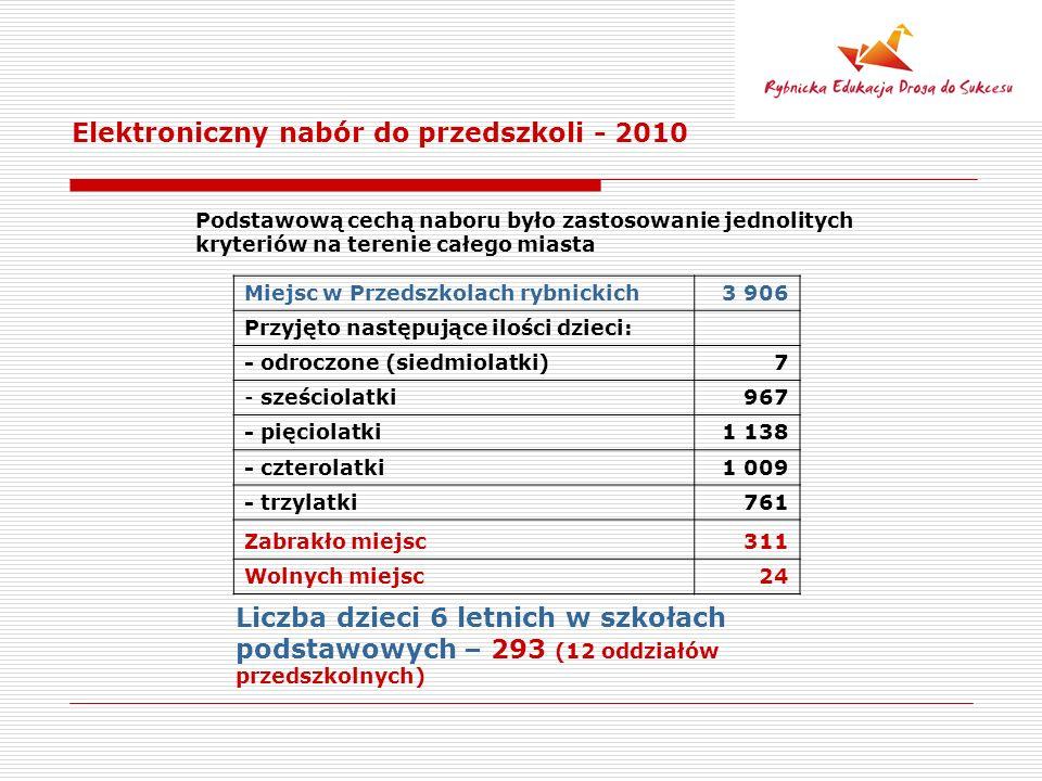 Elektroniczny nabór do przedszkoli - 2010 Miejsc w Przedszkolach rybnickich3 906 Przyjęto następujące ilości dzieci: - odroczone (siedmiolatki)7 - sze